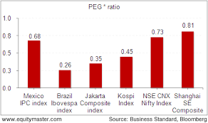 Nifty Premium Chart Nifty At A Premium To Most Of The Other Emerging Economies