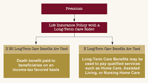 Long Term Care Insurance Quotes Simple Life Insurance With Long Term Care
