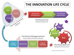 """What is the """"Messy Back End of Innovation""""   Think For A Change™"""
