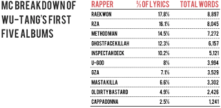 Which Rapper Has The Biggest Vocabulary Consequence Of Sound