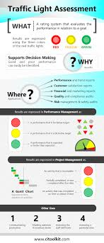 Traffic Light Food Chart Traffic Light Assessment Continuous Improvement Toolkit