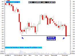 Free Commodity Charts Late Day Trading