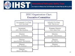 1 Ihst Overview James Viola Ihst Government Program