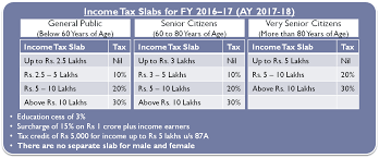 Income Tax Slab For Ay 2017 2018 G K Dugar Co