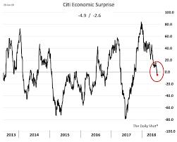Citi Economic Surprise Index Chart