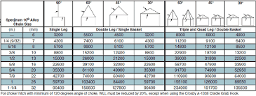 Chain Sling Chart Grade 100 Chain Sling Chart Sos Superior Lifting Specialists
