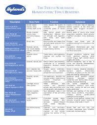 Cell Salts Chart Short Explanation On Schuessler Salts