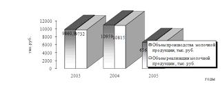 Дипломная работа Анализ затрат на производство молочной продукции  Изобразим графически динамику производства и реализации продукции ОАО Оршанский молочный завод на рис 1 2