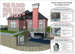 outdoor sump pump. How To Install A Sump Pump Outside Experts In Finished Basement . Outdoor