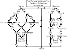 Fft Zodiac Chart Final Fantasy Tactics