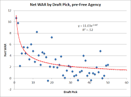 The Net Value Of Draft Picks The Hardball Times