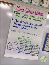 Main Idea Chart Examples Main Idea And Details Anchor Chart From Prepping For The