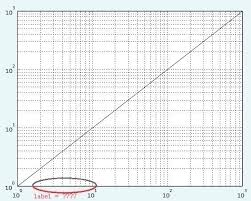 Semi Log Graph In Excel Printable Graph Paper Templates Free Format