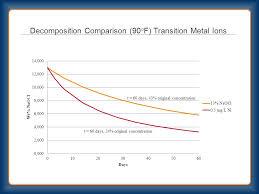 Understanding Bleach Degradation Ppt Video Online Download