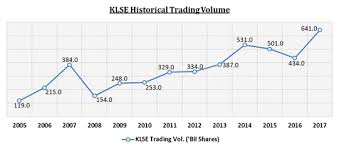 4 Key Insights About Bursa Malaysia Berhad Stocks Insights