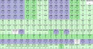 Opcode Chart How To Read Assembly Opcode Reference Stack Overflow