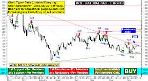 Mcx Ng Live Chart Sectional Chart Key