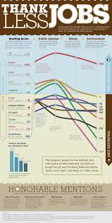America S Most Thankless Jobs Infographic Education Insights