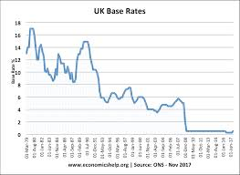 Effect Of Raising Interest Rates Economics Help