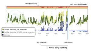 Temperature Maintenance Chart Predicting Maintenance Problems From Scada Data And Expert