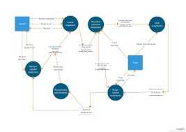 Dfd Design Tool Online Online E Learning System Data Flow Diagram The Basic