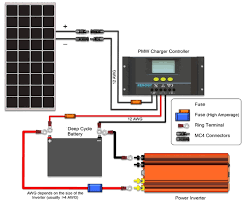 need some solar panel advice for my first van conversion this diagram does not show the fuse panel but you can see the empty slots on the far right of the charge controller where you insert the wiring