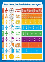 10 Educational Math Posters For Kids Multiplication Chart
