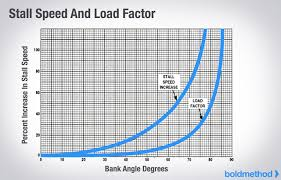 Why Does Stall Speed Increase With Bank Angle Boldmethod