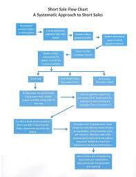 Short Sale Vs Foreclosure Chart Short Sale Flow Chart For Illinois New Things Shorts