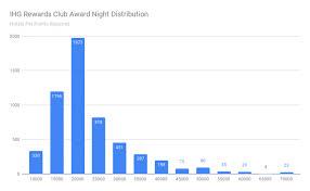 Club Wyndham Points Chart 2016 Ihg Rewards Club Master Property List April 2019
