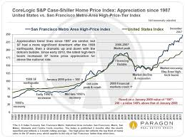 Housing Prices Bay Area Chart Bay Area Real Estate Market Cycles