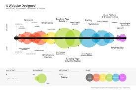 Ux Design Methodology Ux Process And Methods Infographics