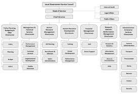 Flinctwood Organisational Chart Source Download