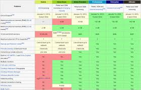 Windows 7 Comparison Versions Operating Systems