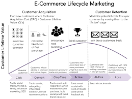 The Complete Guide To Lifecycle Marketing Transforming
