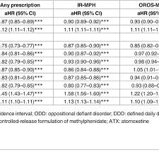 Adhd Medication Chart 2016 Cox Regression Models For Predictors Of Discontinuing Adhd