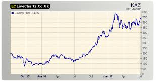 Mining Sector Shares Fresnillo Kaz Minerals And Aal