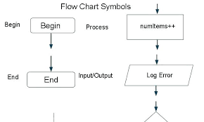 Blank Flow Chart Template Flowchart Template Office New Cycle Flow Chart Process