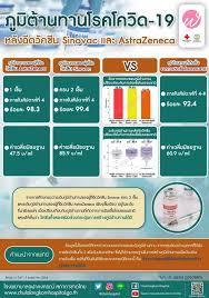 ภูมิต้านทานโรคโควิด-19 หลังฉีดวัคซีน Sinovac และ AstraZeneca -  โรงพยาบาลจุฬาลงกรณ์ สภากาชาดไทย