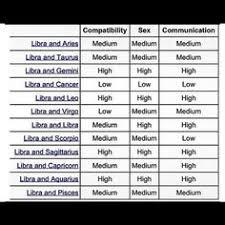 Faithful Sagittarius Sign Compatibility Chart Compatibility
