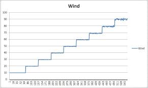 Windobserver 90 Gill Instruments