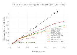 Das Gcm Speedup Scaling Gsi Mpt 900s Intel Mpi 1200s