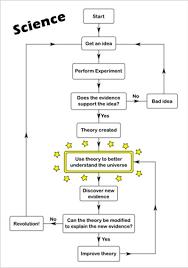 Flow Chart Theory Flowcharts Tumblr