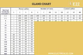 Cable Size Chart What Is A Cable Gland 6 Types Of Cable Glands