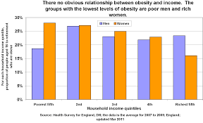 tax junk food and subsidise vegetables to fight poor obesity  and this chart