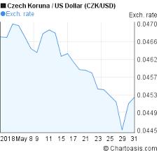 Czk Usd 1 Month Chart Chartoasis Com