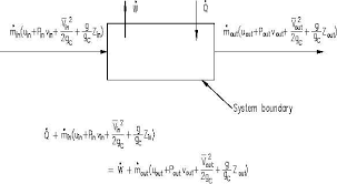 mass flow rate equation thermodynamics. thermodynamics first law of thermodynamics \u003d work flow out of the system (ft-lbf/hr) w mass rate (lbm/hr) mout uout specific equation