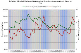 effect of raising the minimum wage the knight and the serpent between 1950 and 2013 the government raised the minimum wage 14 times unemployment rates actually