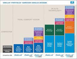 Crizal Availability Chart 2018 31 Scientific Progressive Lens Marking Chart