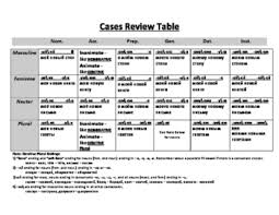Russian Case Endings Chart Russian Language Charts Cases Ending For Nouns Adjectives And Modifiers